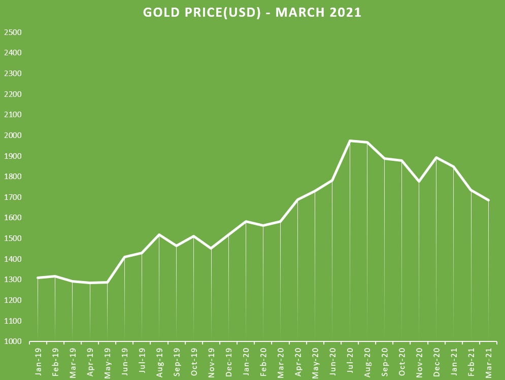 Gold Price Chart History March 2021
