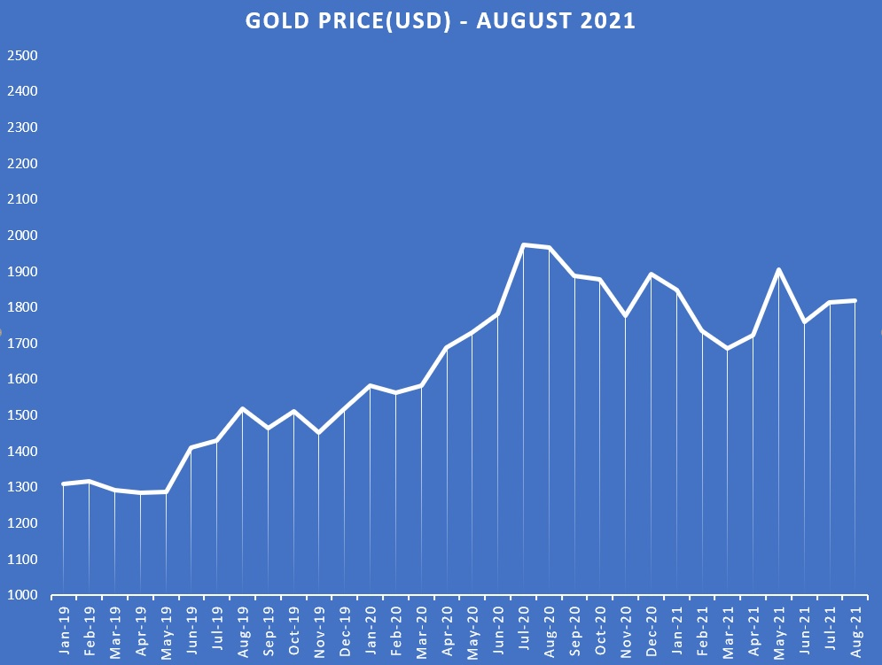 Gold Price Chart History August 2021